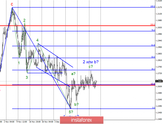 Волновой анализ GBP/USD за 28 декабря