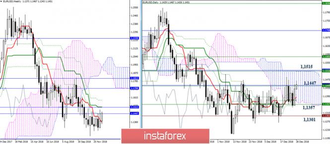 EUR/USD 28 декабря - рекомендации технического анализа