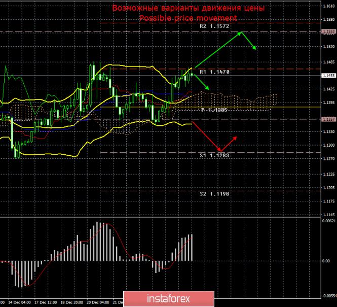 EUR/USD. 28 декабря. Итоги дня и недели