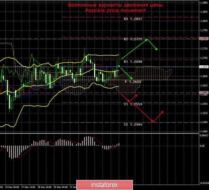 GBP/USD. 28 декабря. Итоги дня и недели