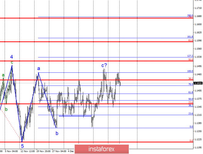 Волновой анализ EUR/USD за 31 декабря