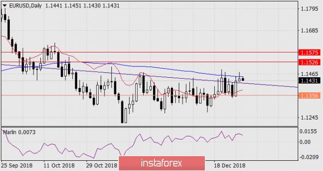 Прогноз по EUR/USD на 31 декабря 2018 года
