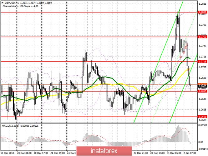 GBP/USD: план на американскую сессию 2 января