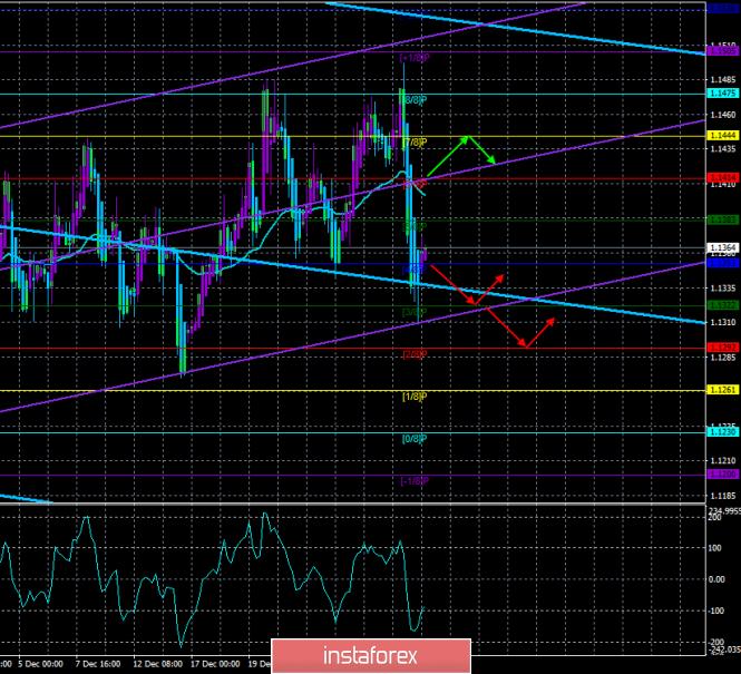 EUR/USD. 3 января. Торговая система «Каналы регрессии». Евро готов к восстановлению после вчерашнего падения.
