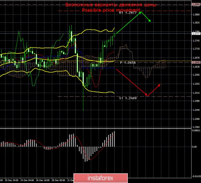 GBP/USD. 7 января. Итоги дня