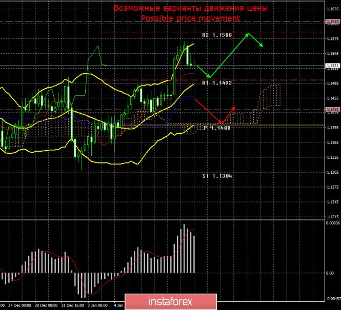EUR/USD. 10 января. Итоги дня