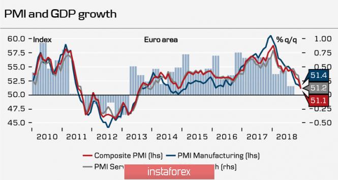 Евро не спешит отыгрывать слабость доллара