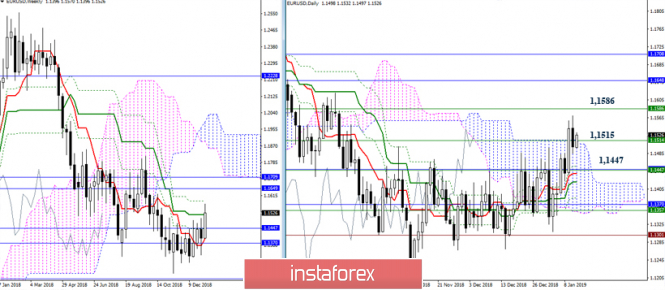EUR/USD 11 января – рекомендации технического анализа