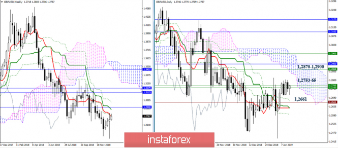 GBP/USD 11 января – рекомендации технического анализа