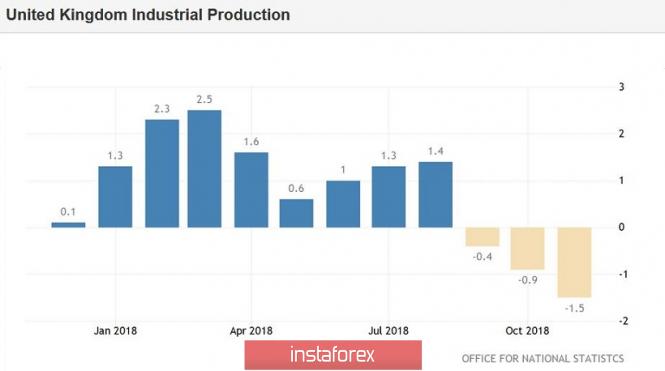 Фунт снизился на экономических данных и вырос на новостях из Европы