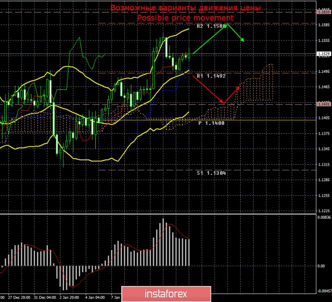 EUR/USD. 11 января. Итоги дня