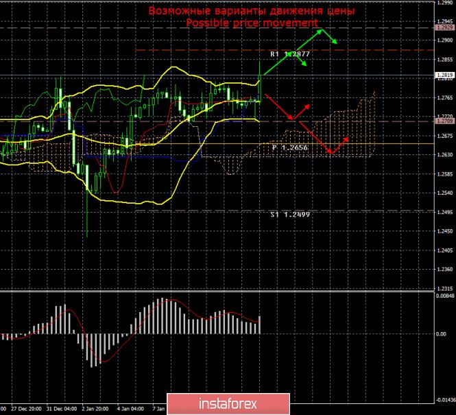 GBP/USD. 11 января. Итоги дня