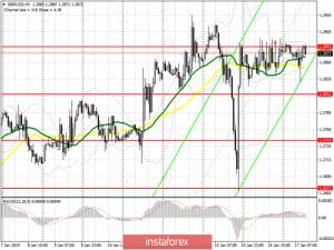 GBP/USD: план на американскую сессию 17 января
