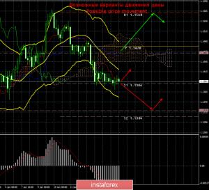 EUR/USD. 17 января. Итоги дня