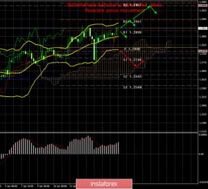 GBP/USD. 17 января. Итоги дня