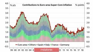 Евро растерял весь оптимизм