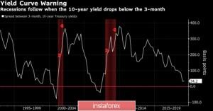Евро делает ставку на ЕЦБ