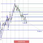 Волновой анализ GBP/USD за 15 февраля. Кратчайшая волна 2 как признак откровенной слабости фунта