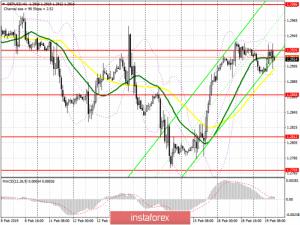 GBP/USD: план на американскую сессию 19 февраля