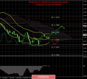 EUR/USD. 19 февраля. Итоги дня
