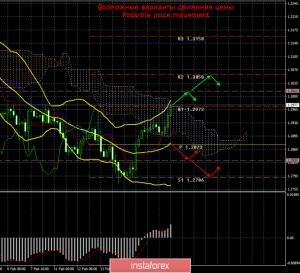 GBP/USD. 19 февраля. Итоги дня