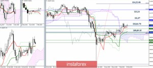 USD/JPY 20 февраля - рекомендации технического анализа