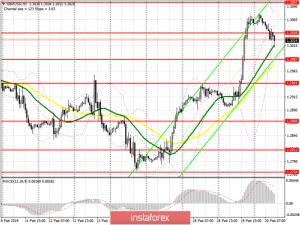 GBP/USD: план на американскую сессию 20 февраля