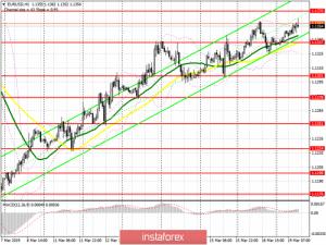 EUR/USD: план на американскую сессию 19 марта