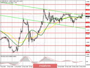 GBP/USD: план на американскую сессию 19 марта