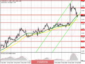 EUR/USD: план на американскую сессию 21 марта