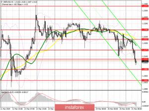 GBP/USD: план на американскую сессию 21 марта