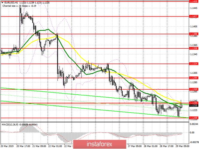 EUR/USD: план на американскую сессию 29 марта
