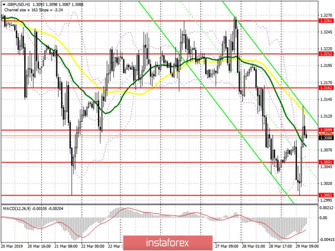 GBP/USD: план на американскую сессию 29 марта. Фунт частично восстановился после обновления крупного уровня поддержки 1