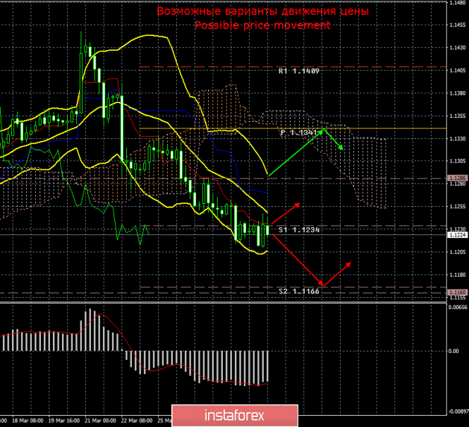 EUR/USD. 29 марта. Итоги дня
