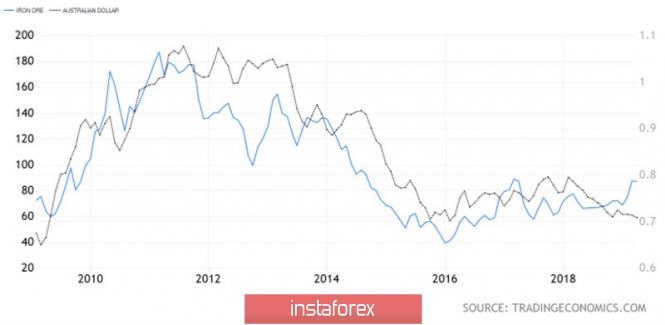 Испугает ли Резервный банк «австралийца»?