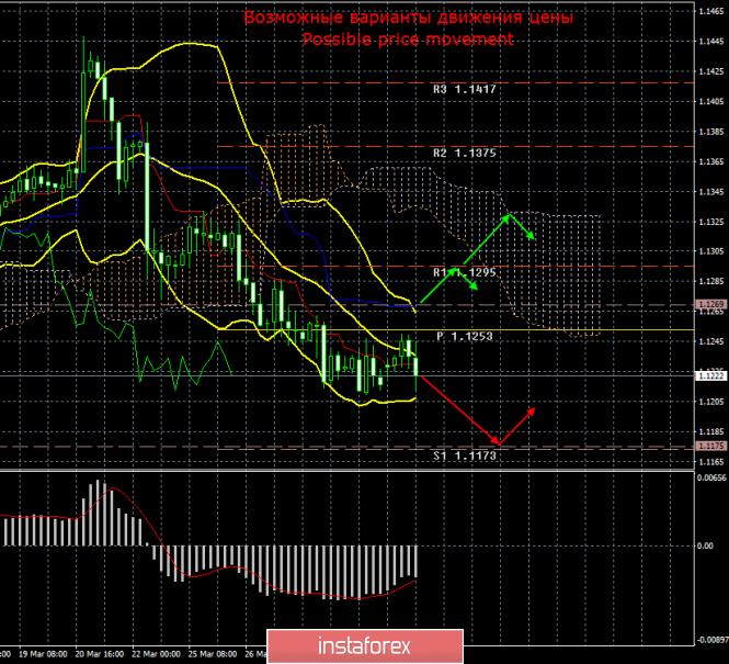 EUR/USD. 1 апреля. Итоги дня