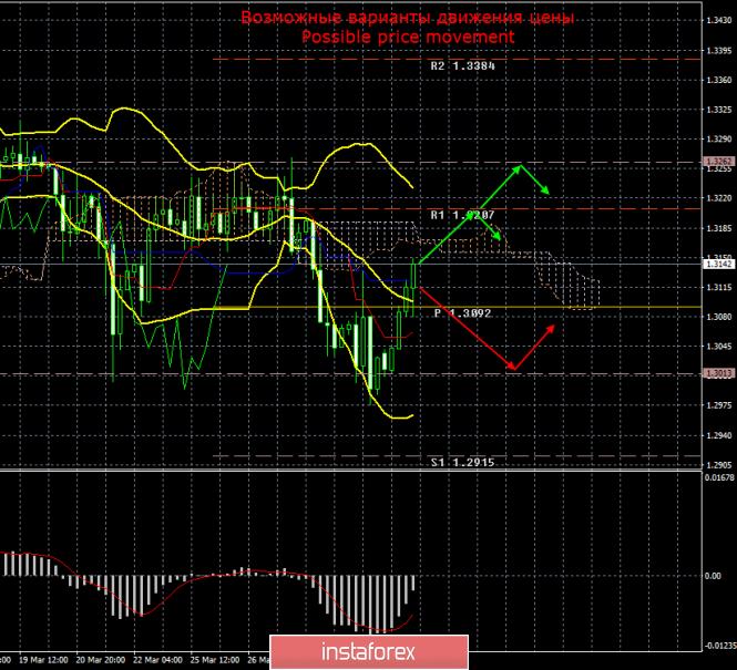 GBP/USD. 1 апреля. Итоги дня