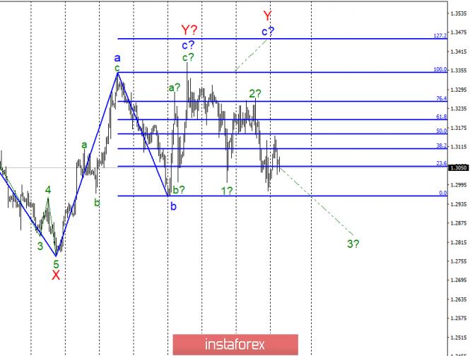 Волновой анализ GBP/USD за 2 апреля