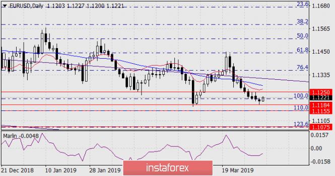 Прогноз по EUR/USD на 3 апреля 2019 года