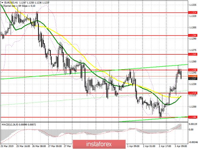 EUR/USD: план на американскую сессию 3 апреля