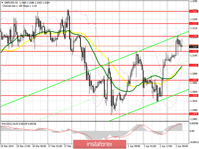 GBP/USD: план на американскую сессию 3 апреля
