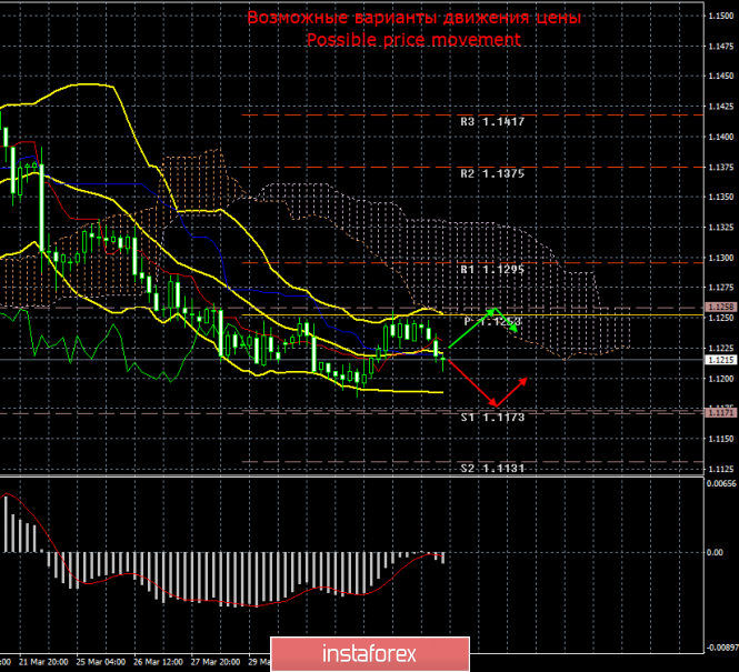 EUR/USD. 4 апреля. Итоги дня