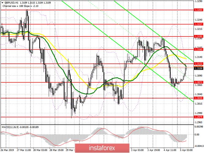 GBP/USD: план на европейскую сессию 5 апреля