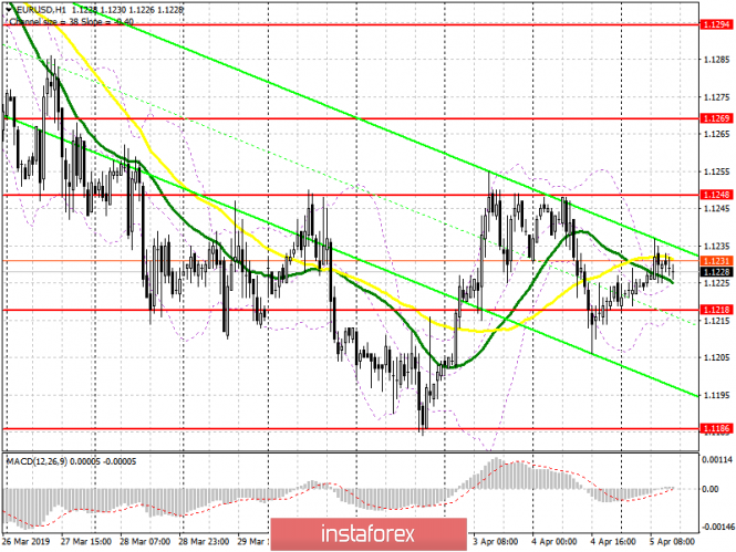 EUR/USD: план на американскую сессию 5 апреля