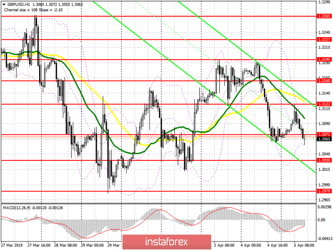 GBP/USD: план на американскую сессию 5 апреля