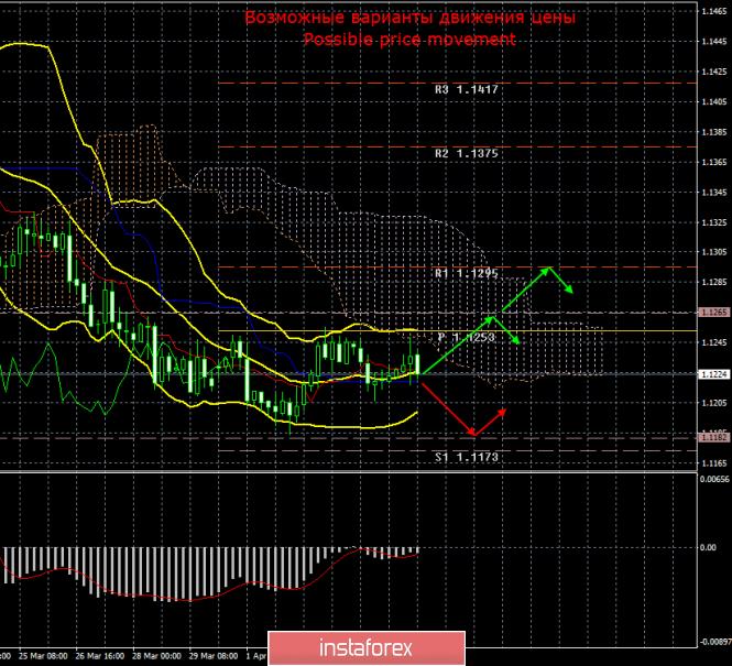EUR/USD. 5 апреля. Итоги дня