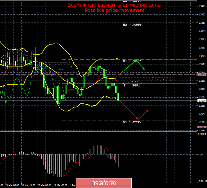 GBP/USD. 5 апреля. Итоги дня