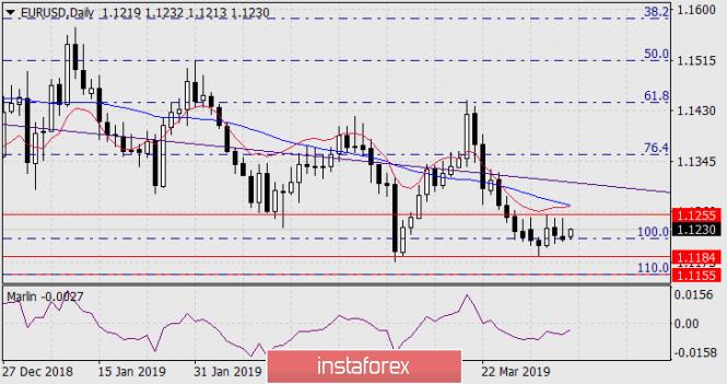 Прогноз по EUR/USD на 8 апреля 2019 года
