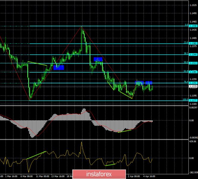 Анализ Дивергенций EUR/USD на 8 апреля