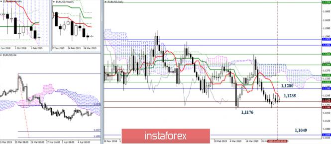 EUR/USD 8 апреля – рекомендации технического анализа